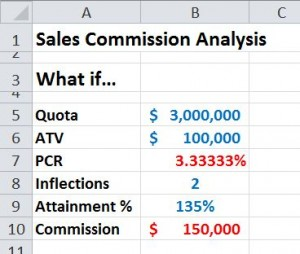 Modeling commission calculations in excel bob bacon for Sales commision structure template